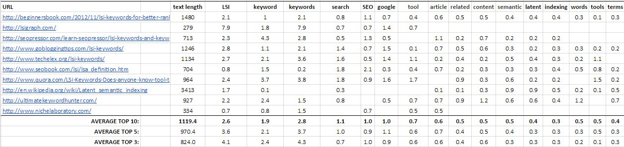 Image: Keyword density table, Complete Guide to LSI Keywords