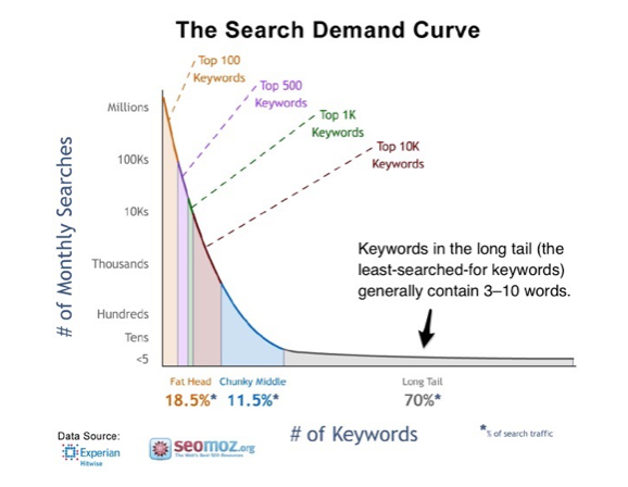 Image: The Search Demand Curve