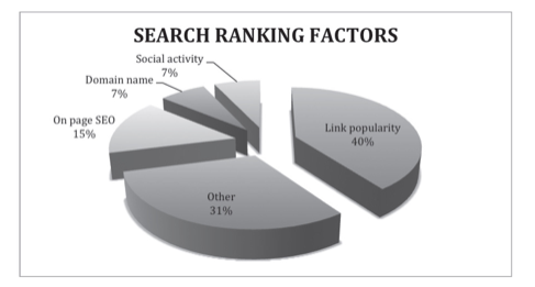 Image: Search Ranking Factors