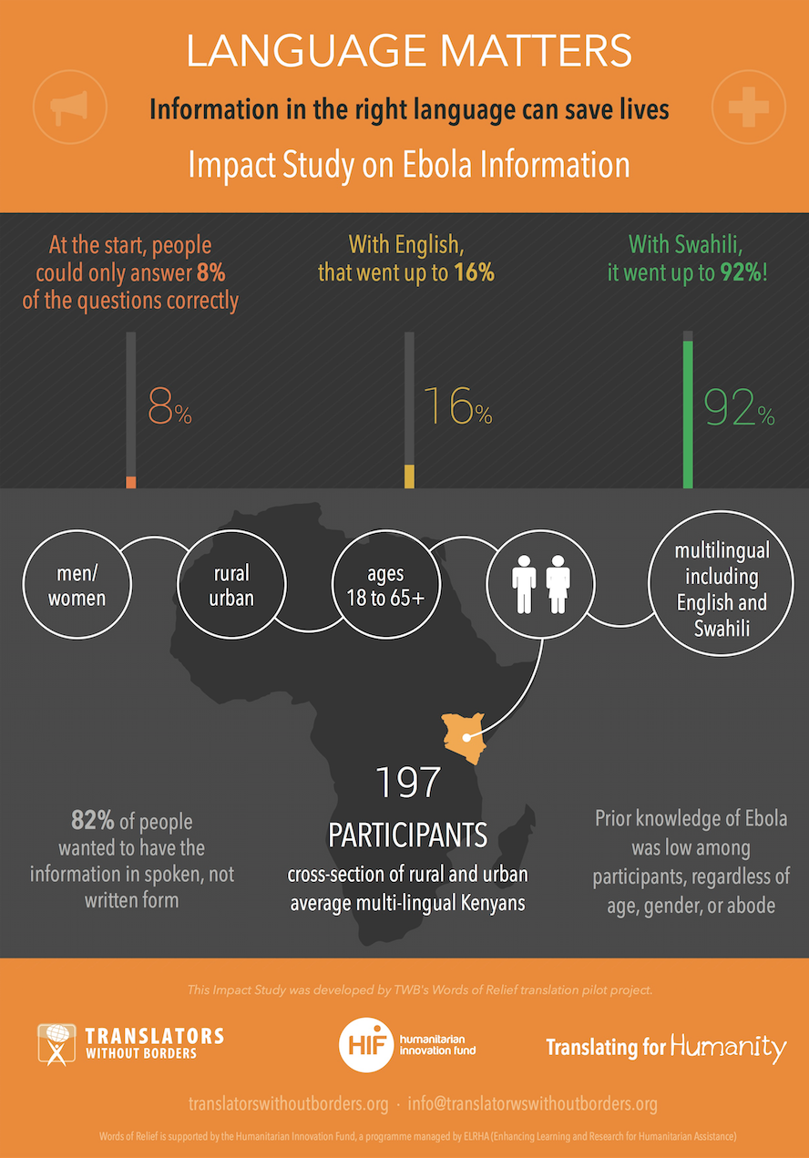 Image: Language Matters, a document highlighting the need for the right language during the Ebola outbreak