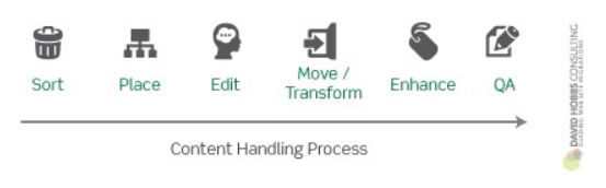 Image: Content Handling Process