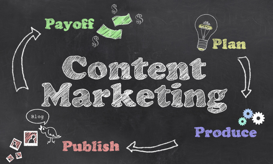 Best Content Marketing Strategies For ROI