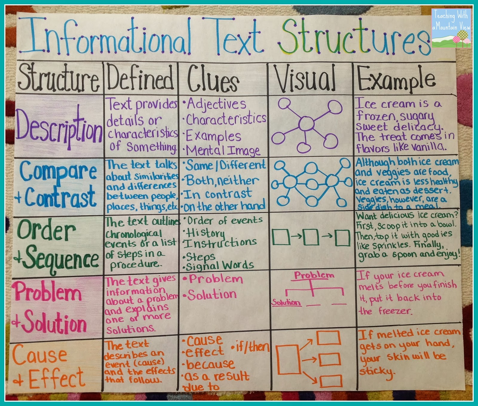 IMAGE: Informational Text Structures Anchor Chart